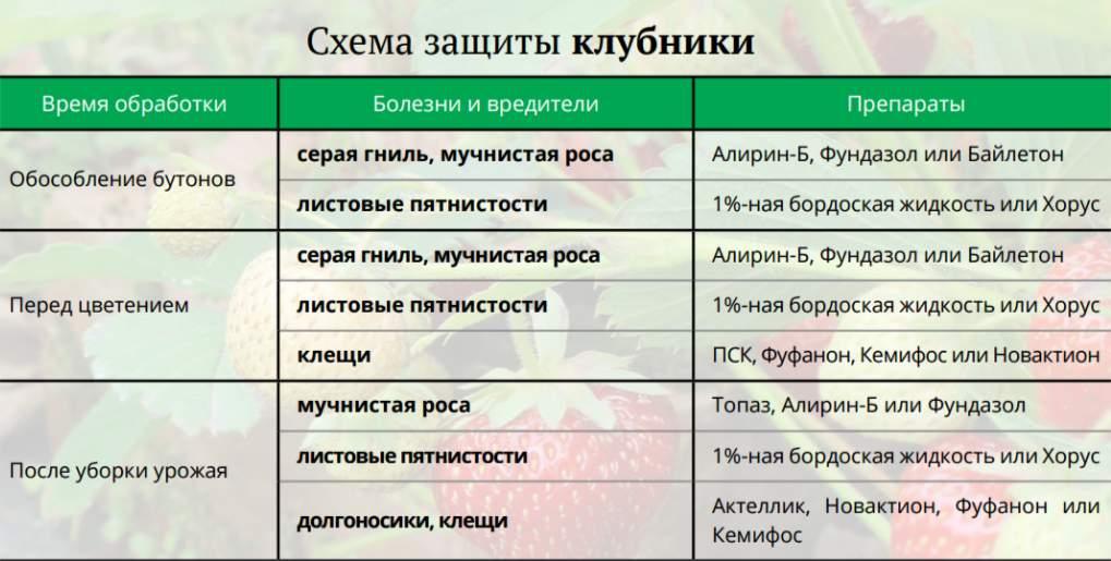 таблица пестициды
